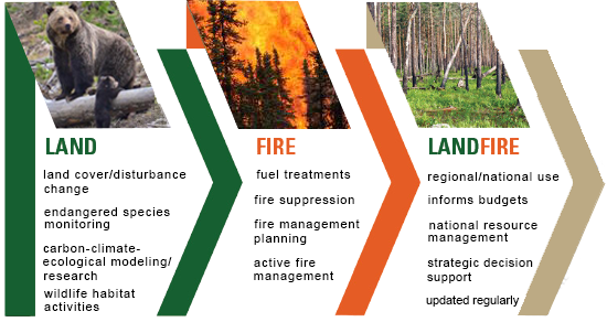 Picture showing what work LANDFIRE does